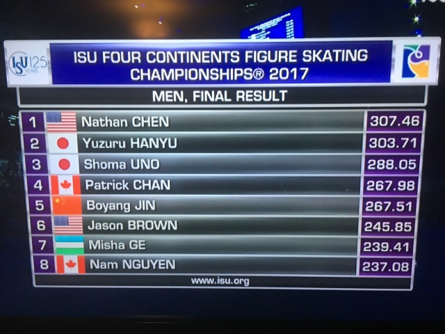 Scoreboard at figure skating championship